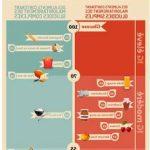 Comparatif Perdre du poids 7 jours | Vanefist Neo - Qualité Prix