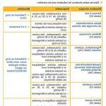 Comparateur Prévention varices immunodéprimé | Test & avis - Somasnelle Gel