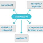 Comparer Traitement varices casablanca | Avis des utilisateurs - Somasnelle Gel