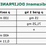 Comparateur Somasnelle Gel - Traitement des varices par injection | Notre évaluation