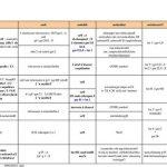Comparateur Traitement grosse varice | Avis & prix - Somasnelle Gel