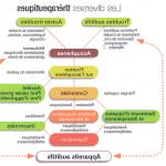 Traitement permanent Auresoil: Perte audition antibiotiques | Où l'acheter ?