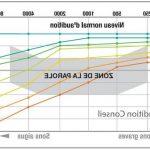 Découvrez Auresoil solution: Appareil auditif koksijde | Promotion en cours